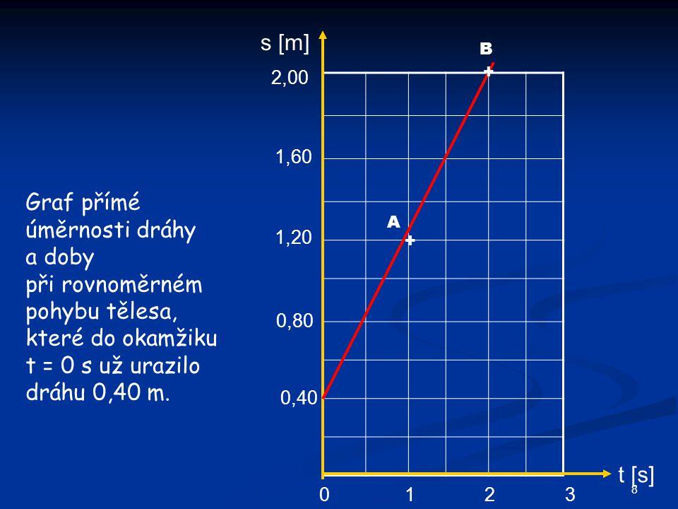 s [m] B. 2,00. + 1,60. Graf přímé úměrnosti dráhy a doby při rovnoměrném pohybu tělesa, které do okamžiku t = 0 s už urazilo dráhu 0,40 m.